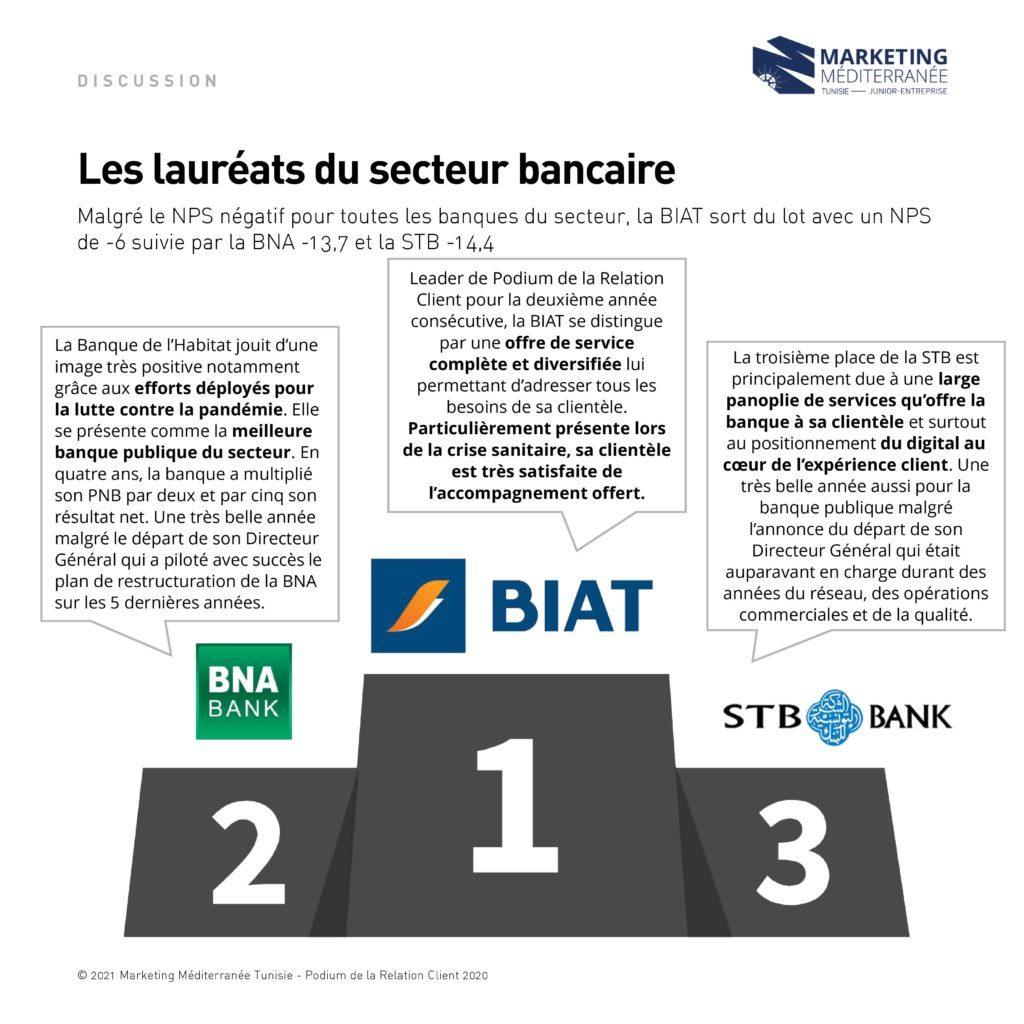 Prodium de la relation client 2020 des banques en Tunisie